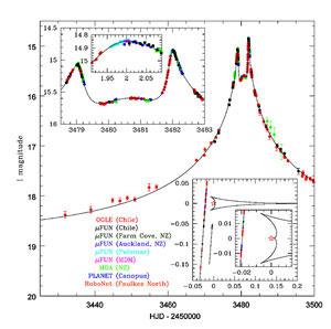 Microlensing event OGLE 2005-BLG-71