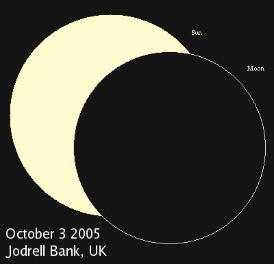 Partial solar eclipse of October 2005 from Jodrell Bank, UK