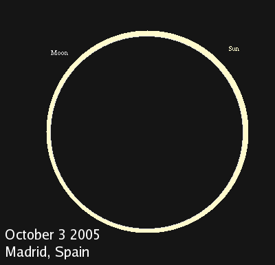 Annular solar eclipse of October 2005 from Madrid, Spain